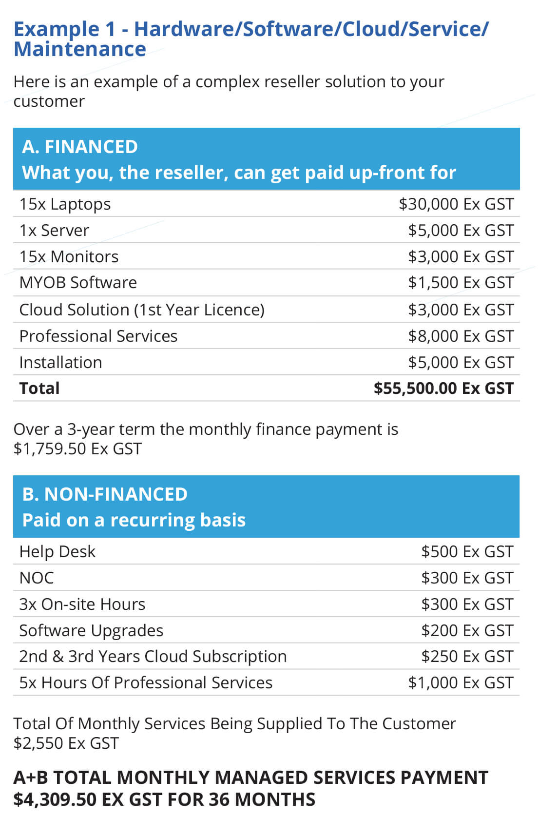 MANAGED SERVICES FINANCE - S E  Rentals