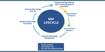 The Technology Lifecycle